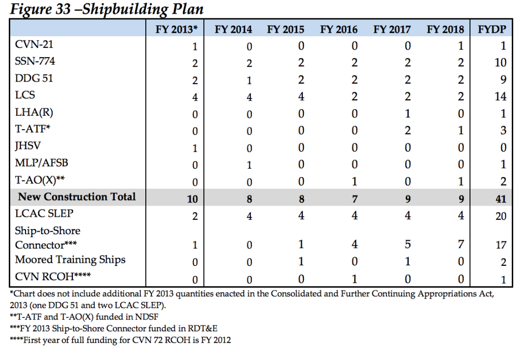 Navy Shipbuilding Plan 2014
